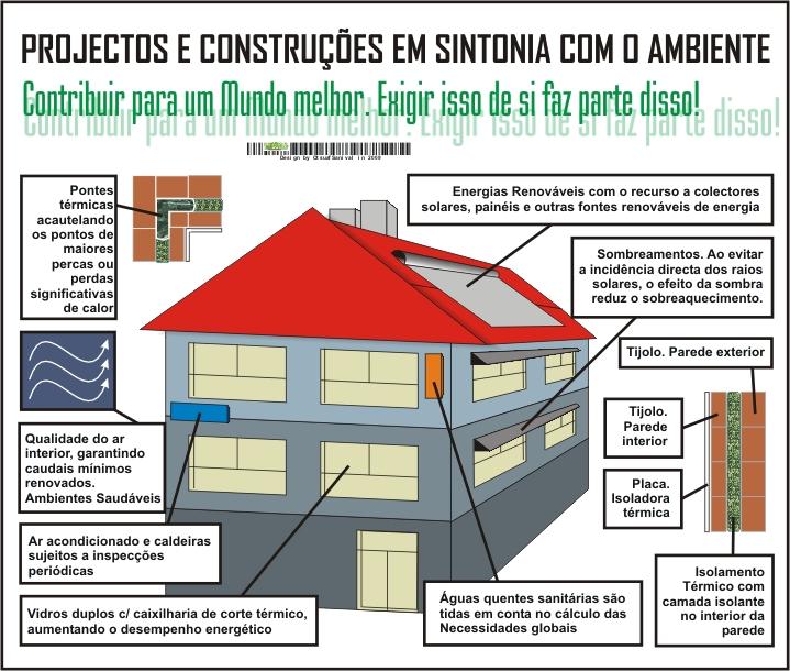 edificios-casa-tabela-classe-energetica-condominio-abc